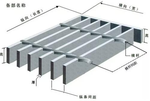 教你一眼看懂钢格栅板型号